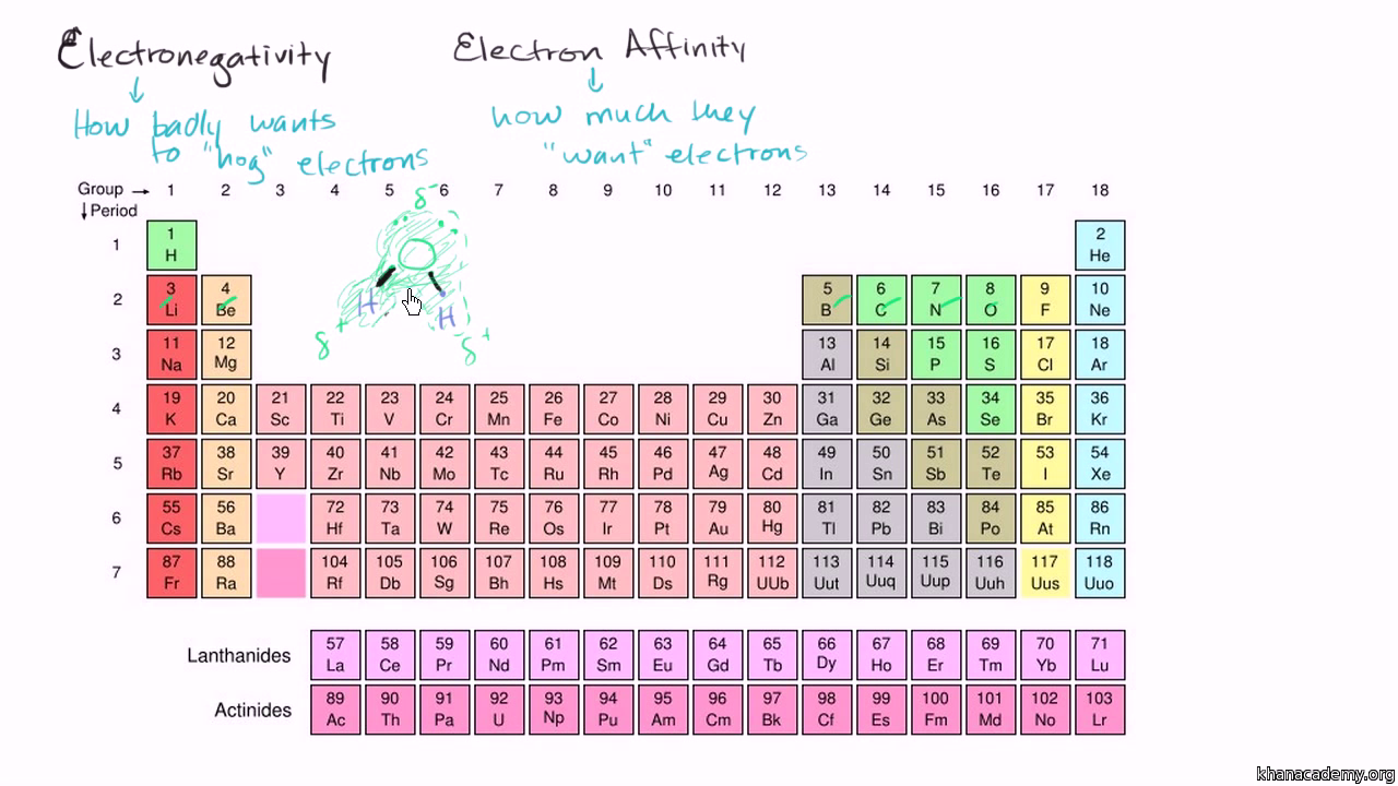 Electronegativity Energy Periodic Table periodic table trends ...