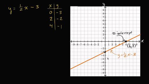 X Squared Plus 5x Plus 6 Equals 0   David Simchi-Levi