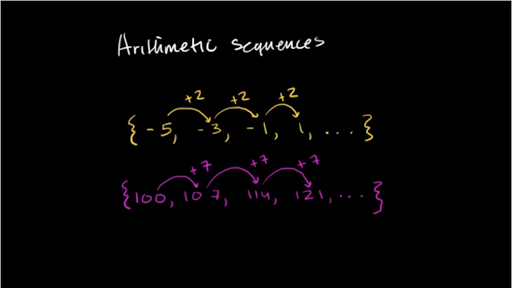Sequences word problem: growth pattern : Arithmetic ...