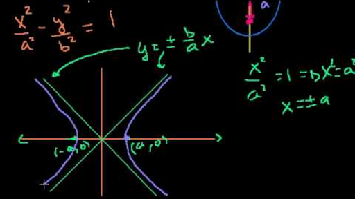 how to find foci of hyperbola