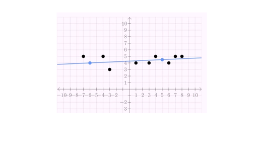 second regression example linear regression and