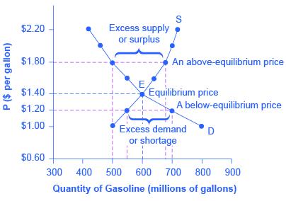 Changes in equilibrium price and quantity