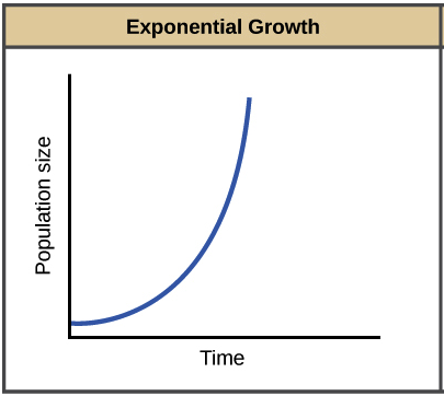 Exponential & logistic growth (article) | Khan Academy
